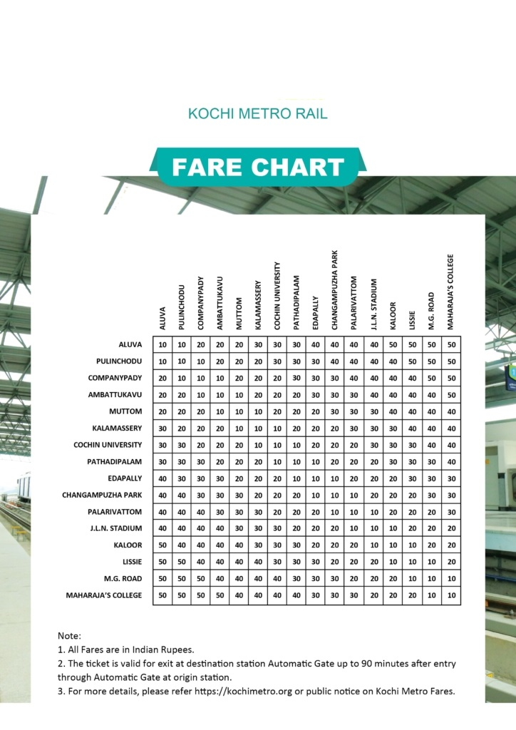 KMRL Fare Chart