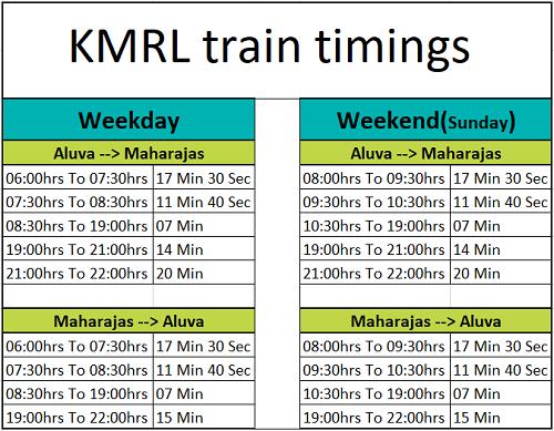 KMRL Train Timings