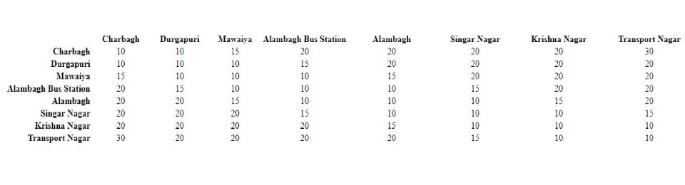 Lucknow Metro Fare Chart